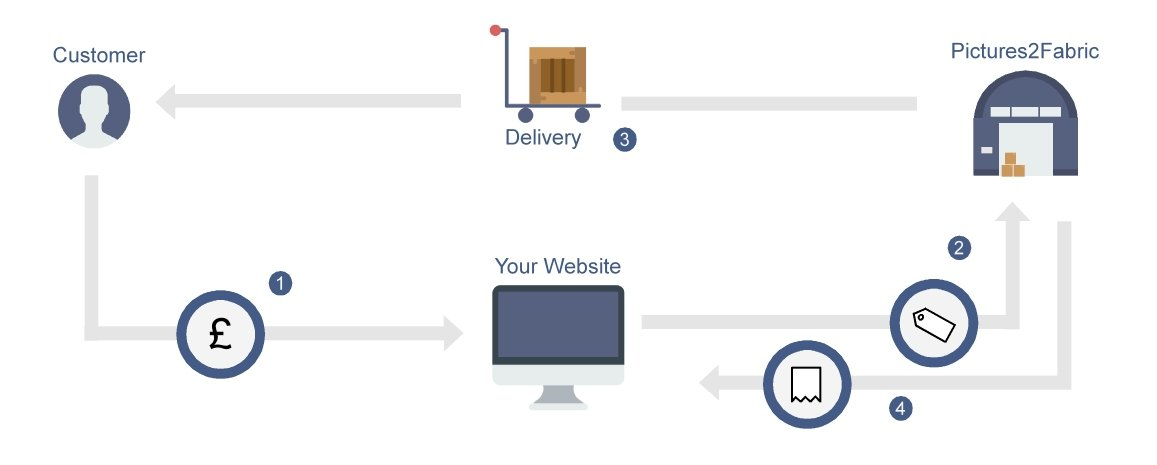 dropshipping-diagram